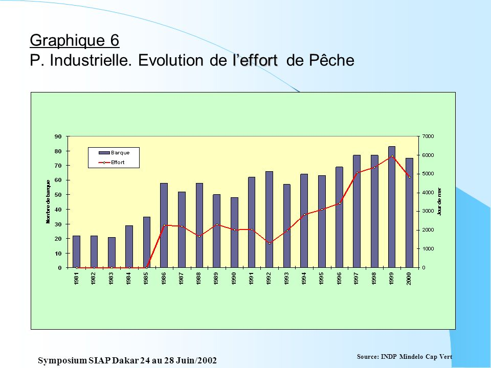 Graphique 6 P. Industrielle. Evolution de l'effort de Pêche