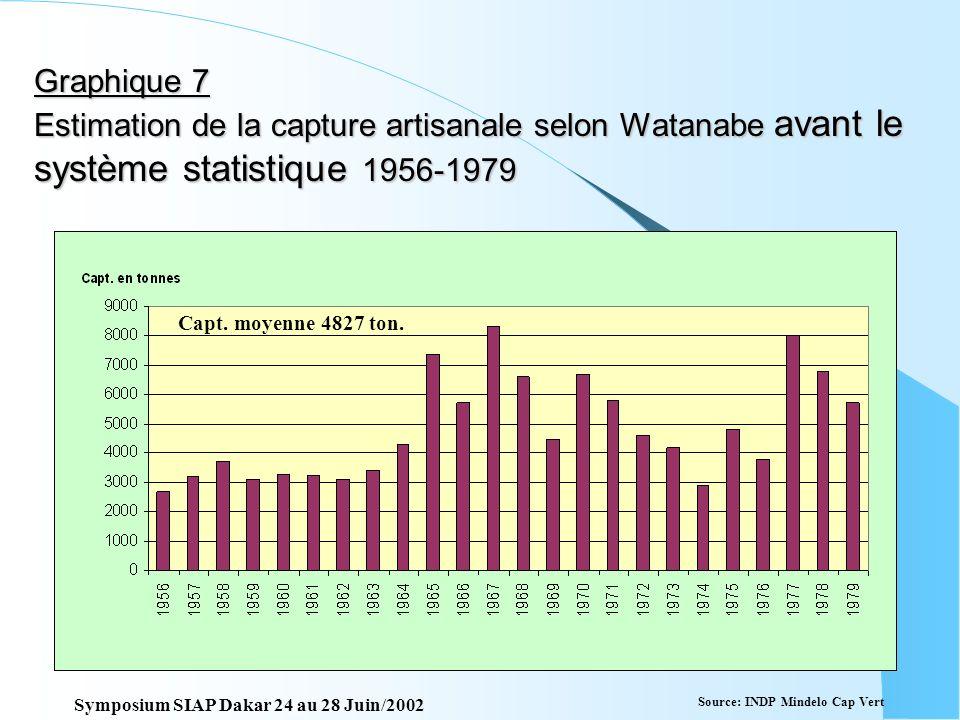 Graphique 7 Estimation de la capture artisanale selon Watanabe avant le système statistique 1956-1979