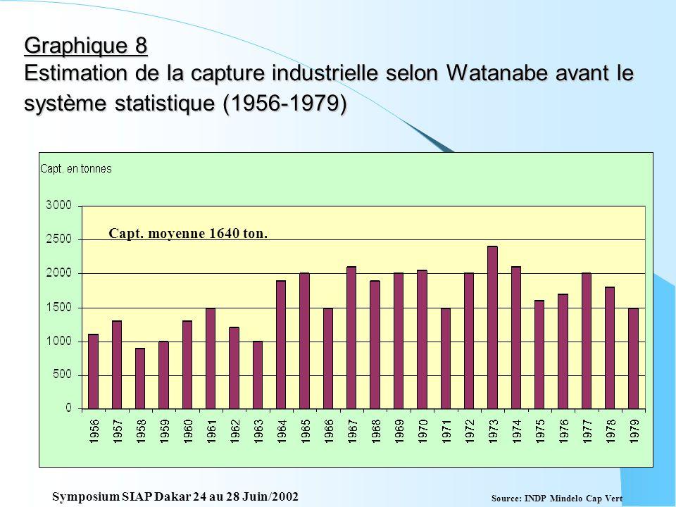 Graphique 8 Estimation de la capture industrielle selon Watanabe avant le système statistique (1956-1979)