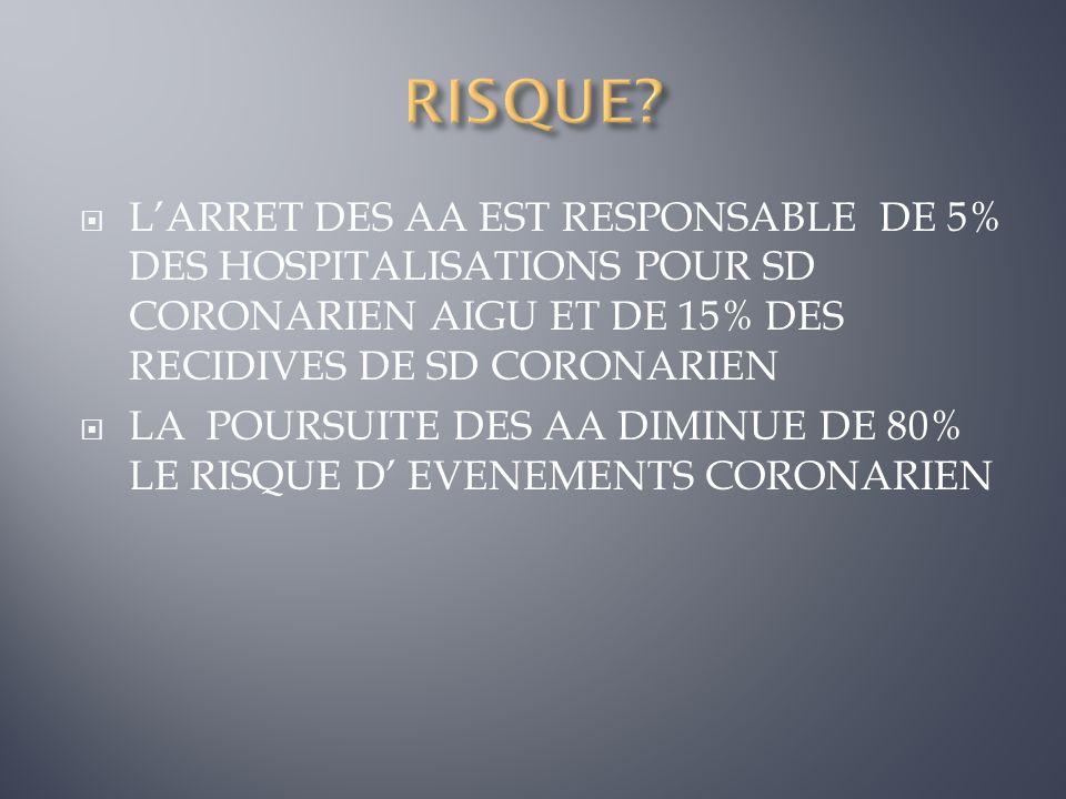 RISQUE L'ARRET DES AA EST RESPONSABLE DE 5% DES HOSPITALISATIONS POUR SD CORONARIEN AIGU ET DE 15% DES RECIDIVES DE SD CORONARIEN.