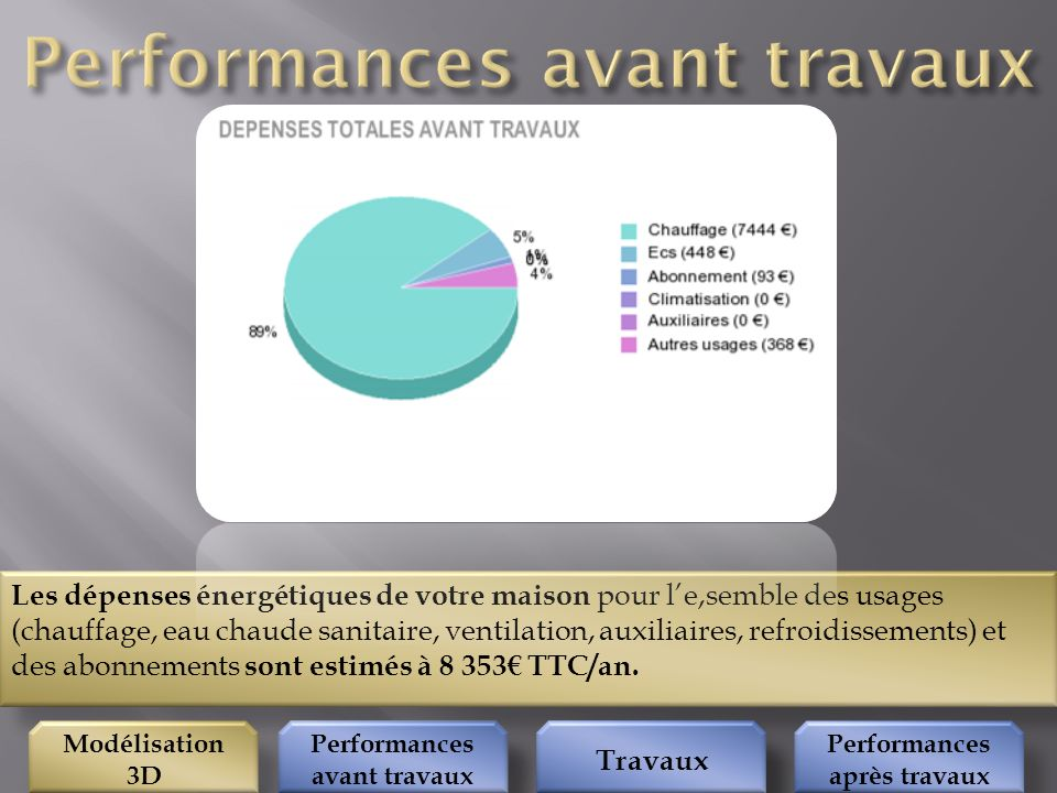 Performances avant travaux