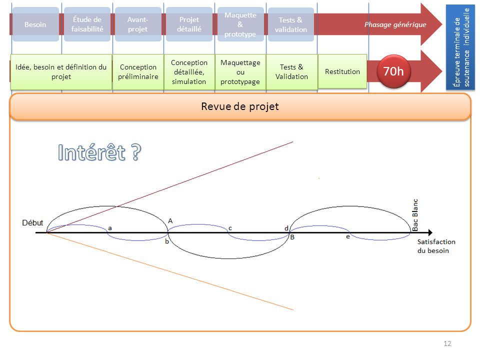 Intérêt 70h Revue de projet Phasage générique Besoin