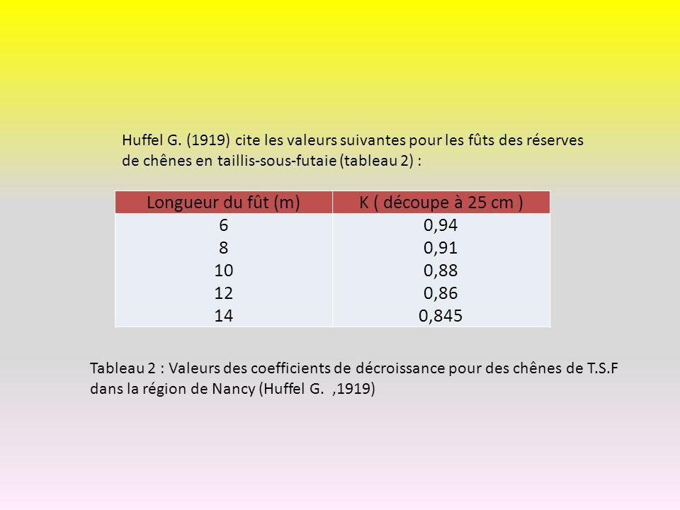 Longueur du fût (m) K ( découpe à 25 cm ) 6 8 10 12 14 0,94 0,91 0,88