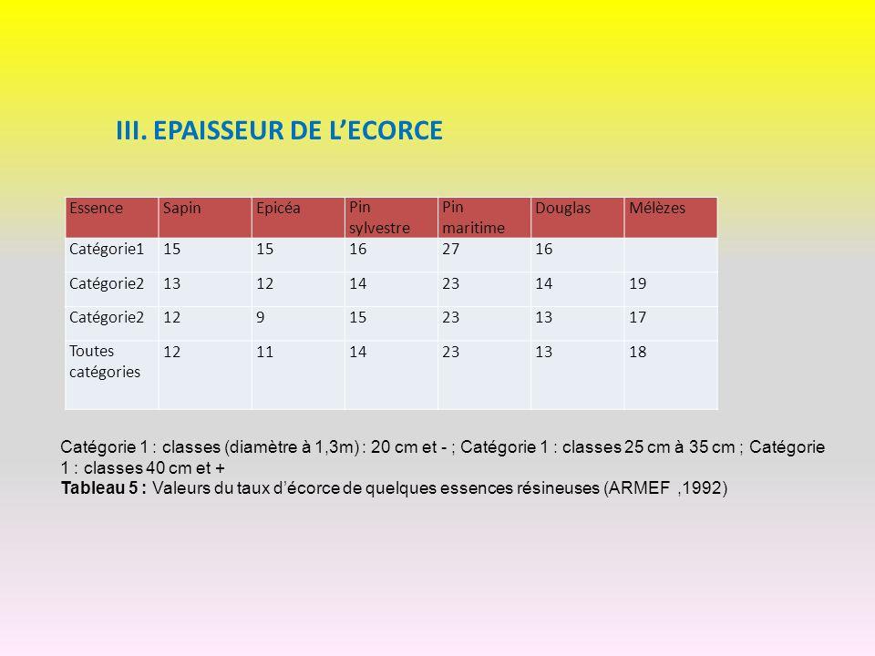 III. EPAISSEUR DE L'ECORCE