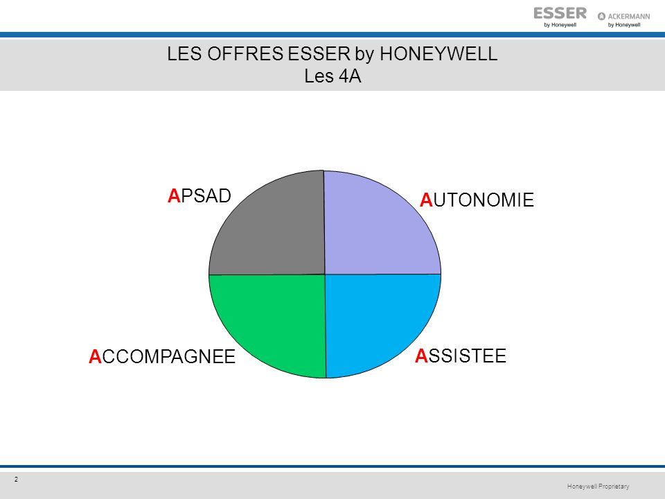 LES OFFRES ESSER by HONEYWELL