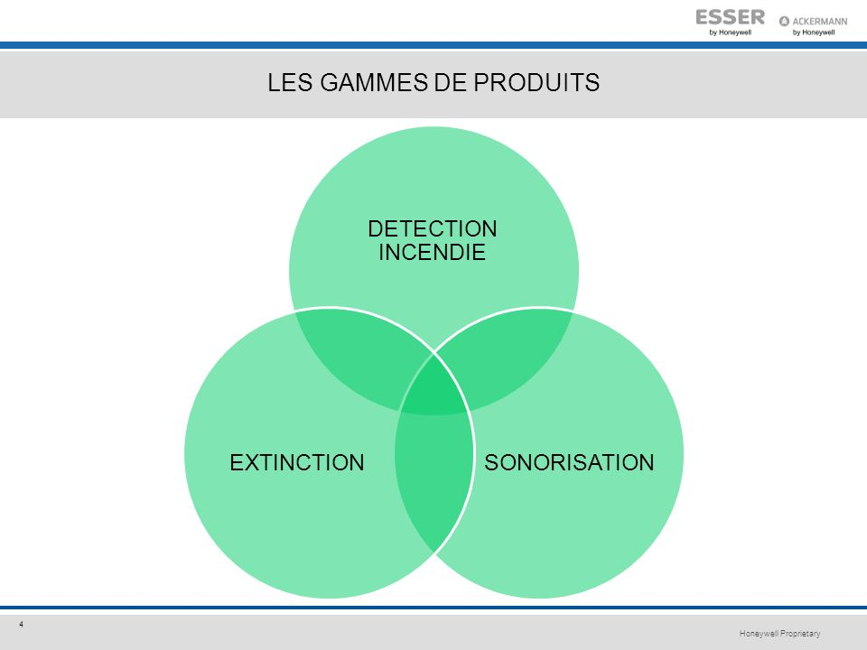 LES GAMMES DE PRODUITS DETECTION INCENDIE SONORISATION EXTINCTION