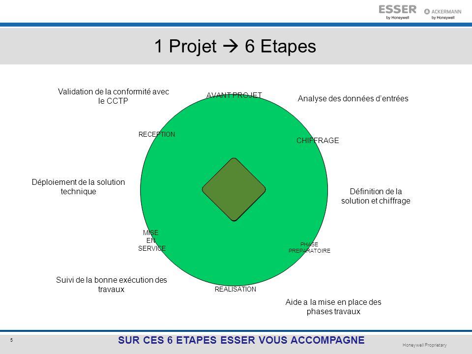 1 Projet  6 Etapes SUR CES 6 ETAPES ESSER VOUS ACCOMPAGNE