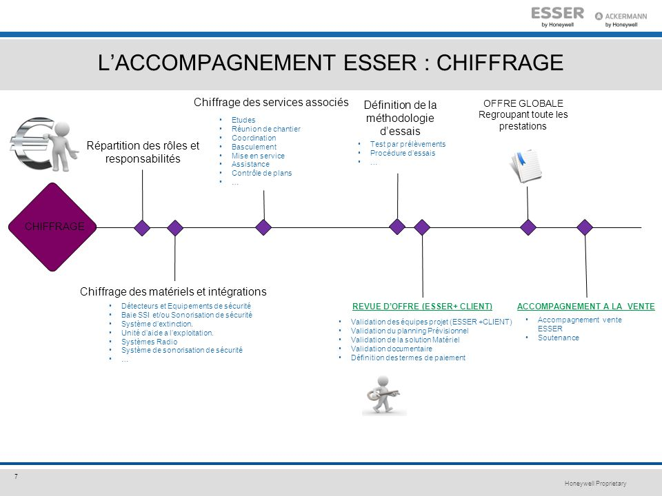 L'ACCOMPAGNEMENT ESSER : CHIFFRAGE