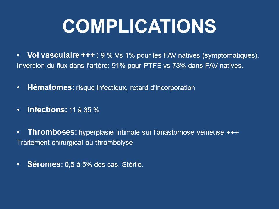 COMPLICATIONS Vol vasculaire +++ : 9 % Vs 1% pour les FAV natives (symptomatiques).