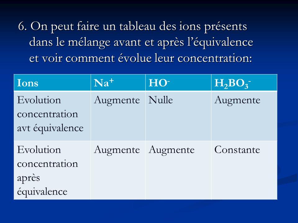 6. On peut faire un tableau des ions présents dans le mélange avant et après l'équivalence et voir comment évolue leur concentration: