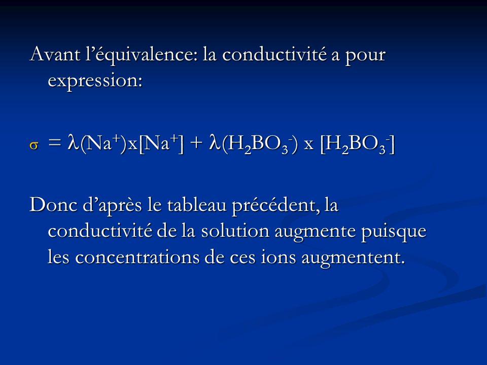 Avant l'équivalence: la conductivité a pour expression: