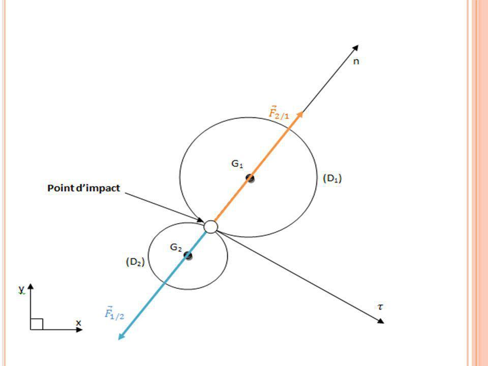 Il y a conservation des vitesses tangentielles; c'est-à-dire Les deux disques échangent leurs quantités de mouvement normales par rapport au plan du choc(Le plan tangent au point d'impact).