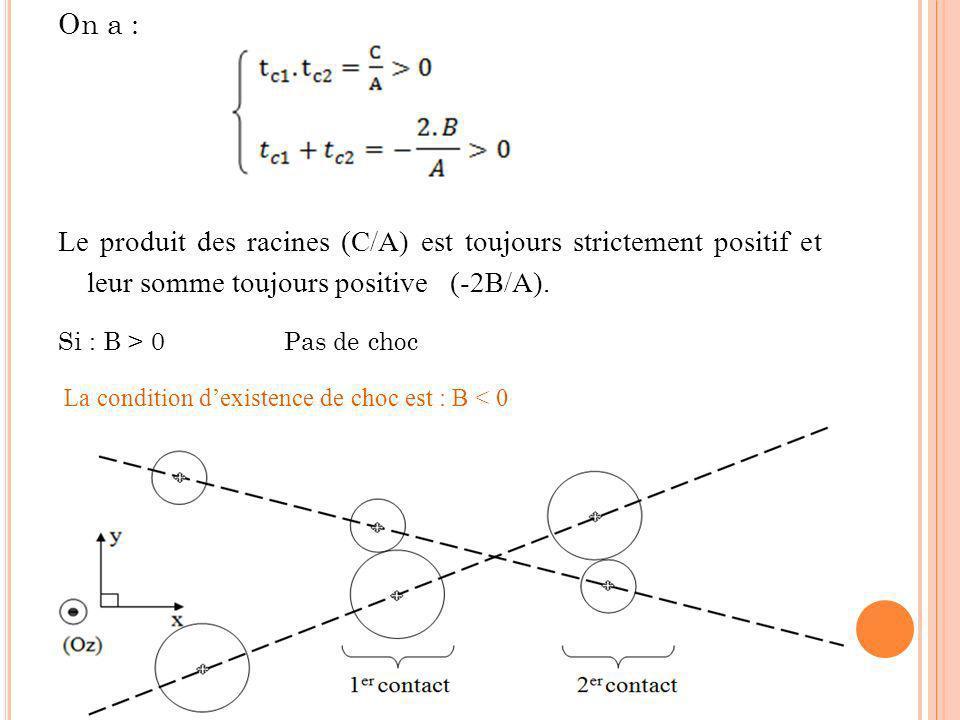 On a : Le produit des racines (C/A) est toujours strictement positif et leur somme toujours positive (-2B/A).