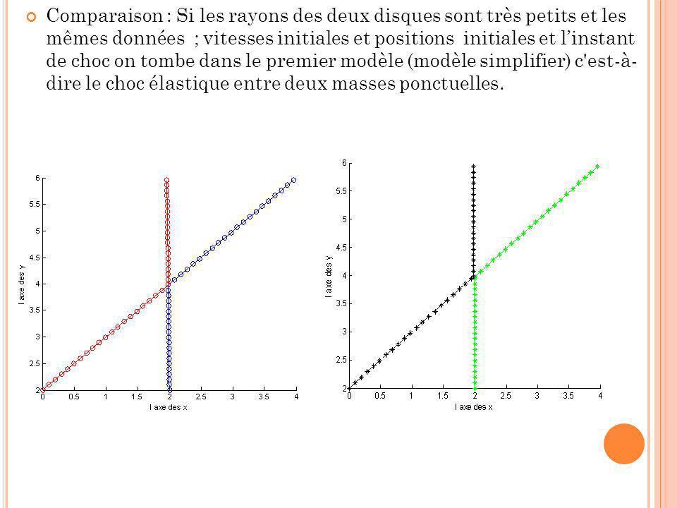 Comparaison : Si les rayons des deux disques sont très petits et les mêmes données ; vitesses initiales et positions initiales et l'instant de choc on tombe dans le premier modèle (modèle simplifier) c est-à- dire le choc élastique entre deux masses ponctuelles.