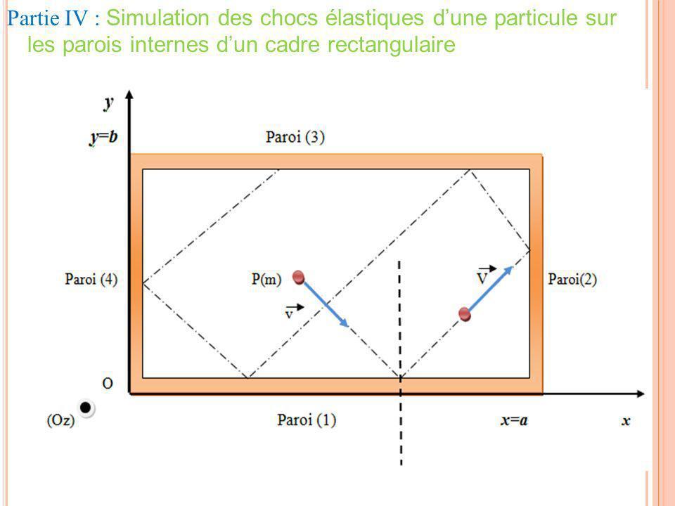 Partie IV : Simulation des chocs élastiques d'une particule sur les parois internes d'un cadre rectangulaire