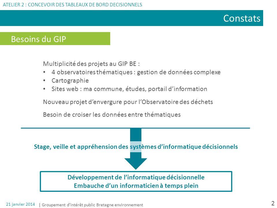 Constats Besoins du GIP Multiplicité des projets au GIP BE :