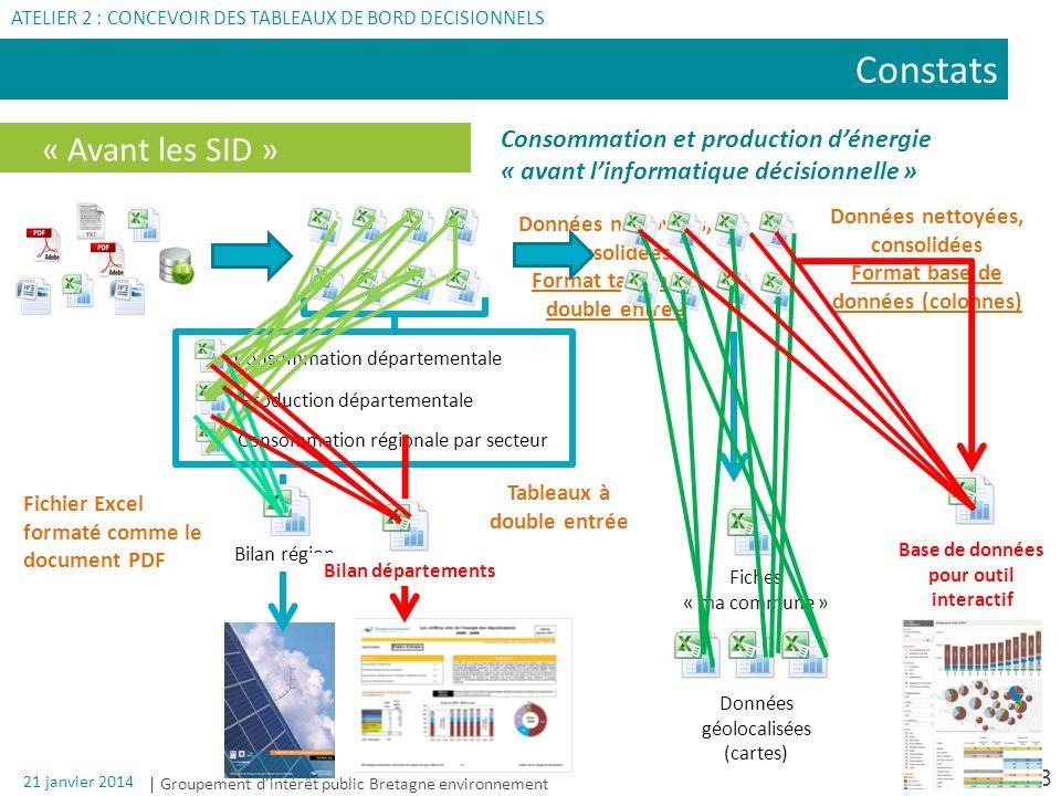 Constats « Avant les SID » Consommation et production d'énergie