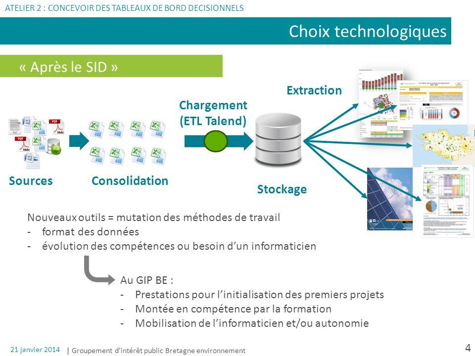 Choix technologiques « Après le SID » Extraction Chargement