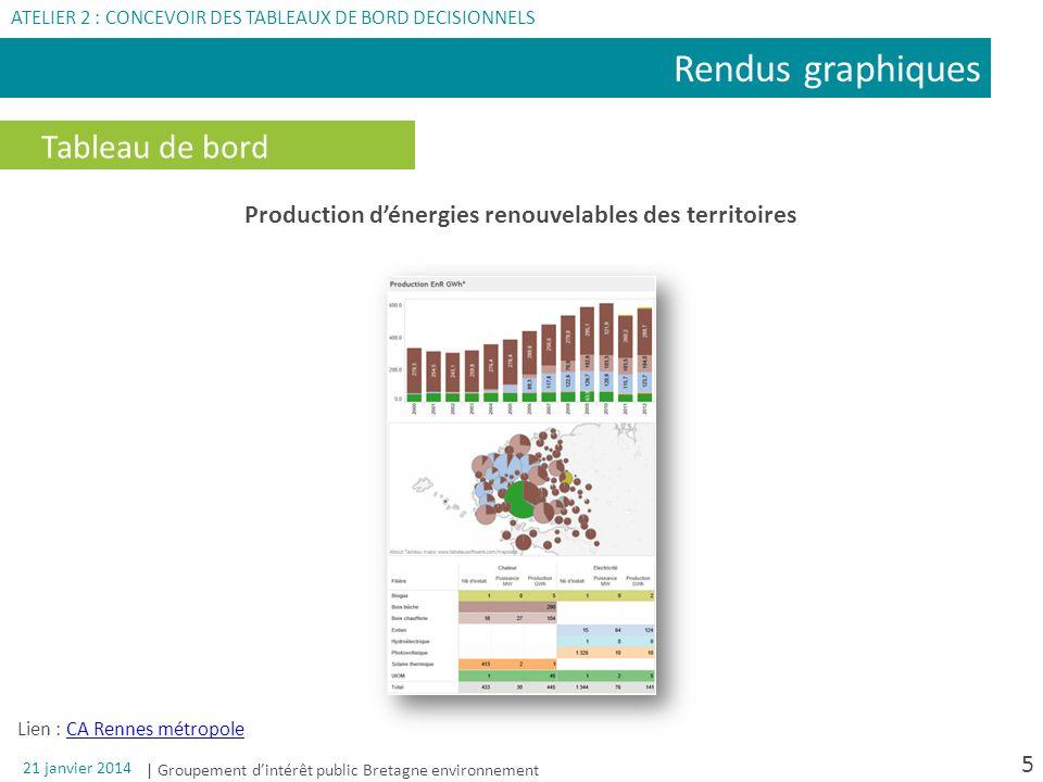 Production d'énergies renouvelables des territoires