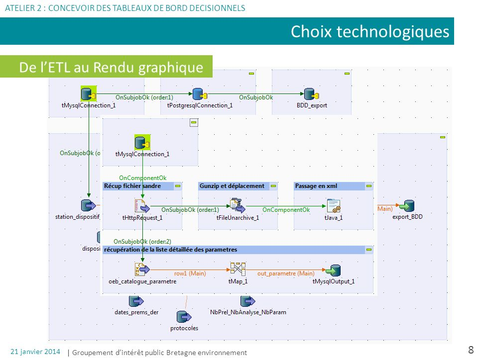 Choix technologiques De l'ETL au Rendu graphique