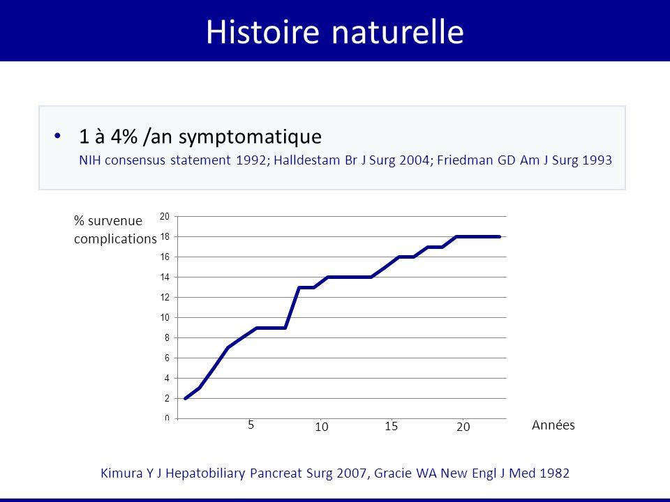 Histoire naturelle 1 à 4% /an symptomatique