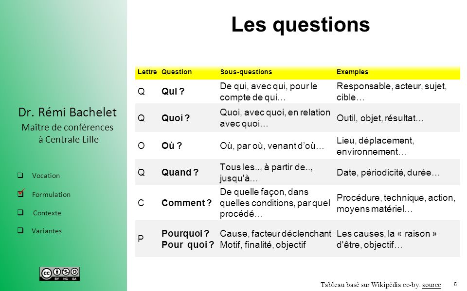 questions pour un speed dating Activités pour introduire un sujet les participants peuvent répondre aux questions dans un ordre prédéterminé (de g à d) ou bien en se proposant.