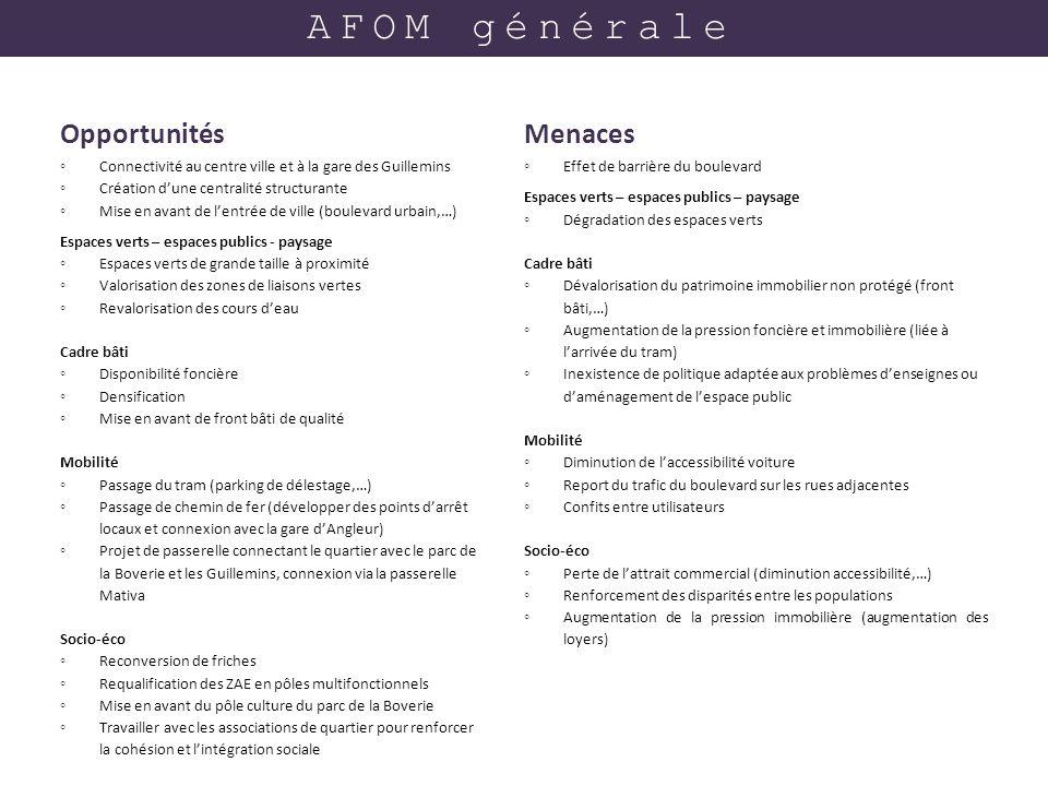 AFOM générale Opportunités Menaces