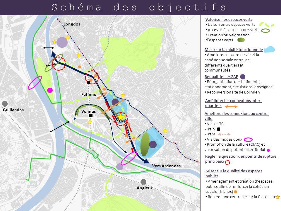 Schéma des objectifs Longdoz Fetinne Vennes Guillemins Vers Ardennes