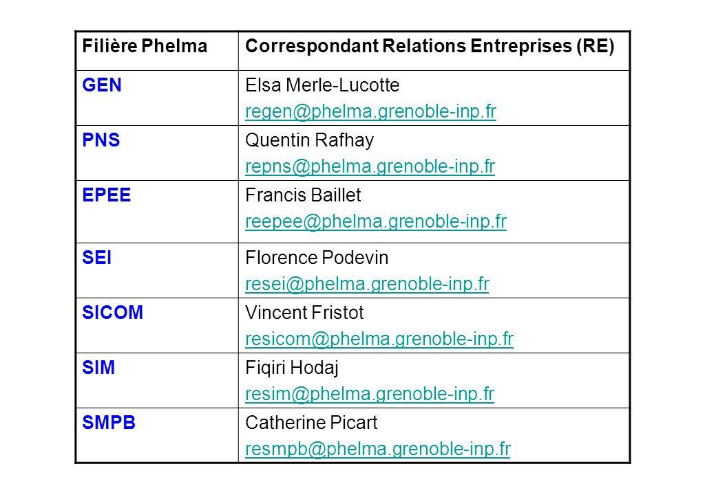 Filière Phelma Correspondant Relations Entreprises (RE) GEN. Elsa Merle-Lucotte. regen@phelma.grenoble-inp.fr.
