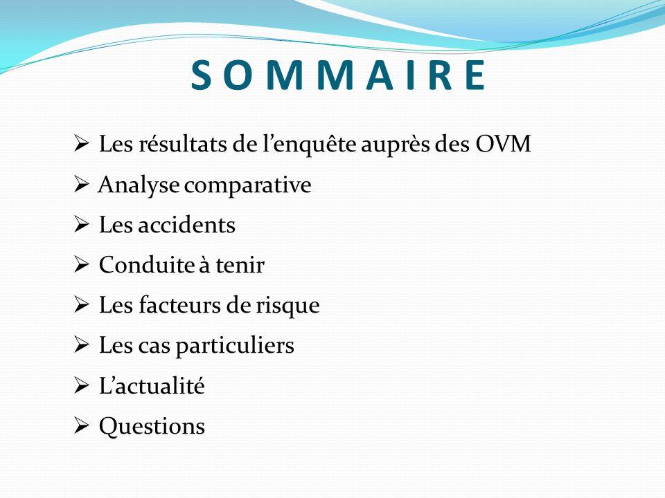 S O M M A I R E Les résultats de l'enquête auprès des OVM