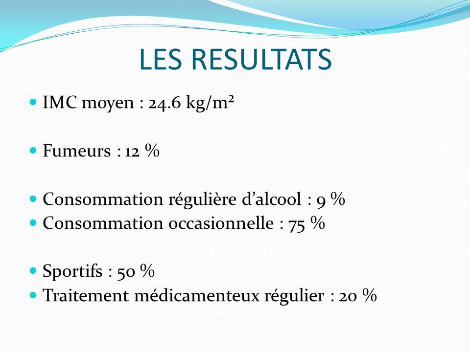 LES RESULTATS IMC moyen : 24.6 kg/m² Fumeurs : 12 %