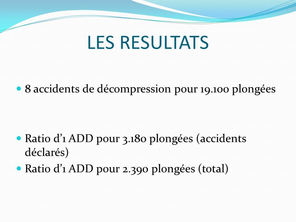 LES RESULTATS 8 accidents de décompression pour 19.100 plongées