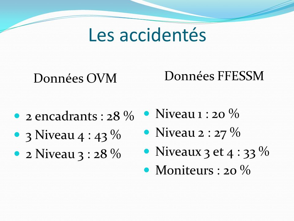 Les accidentés Données FFESSM Données OVM Niveau 1 : 20 %