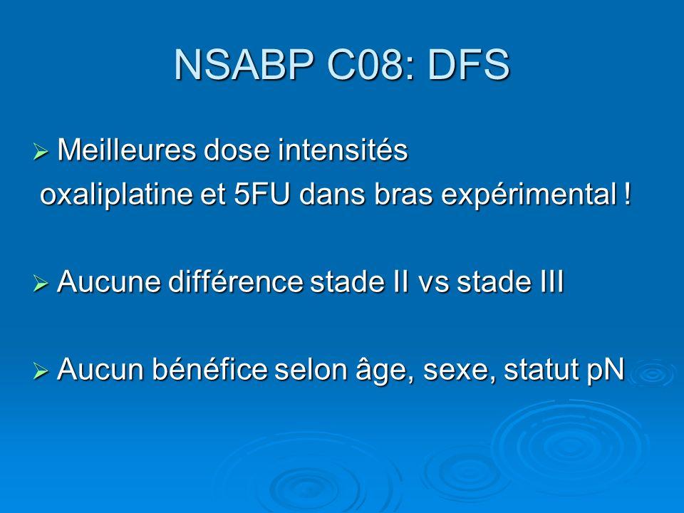 NSABP C08: DFS Meilleures dose intensités