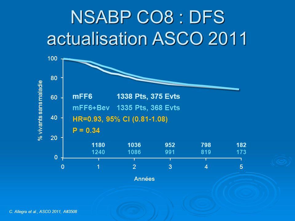 NSABP CO8 : DFS actualisation ASCO 2011