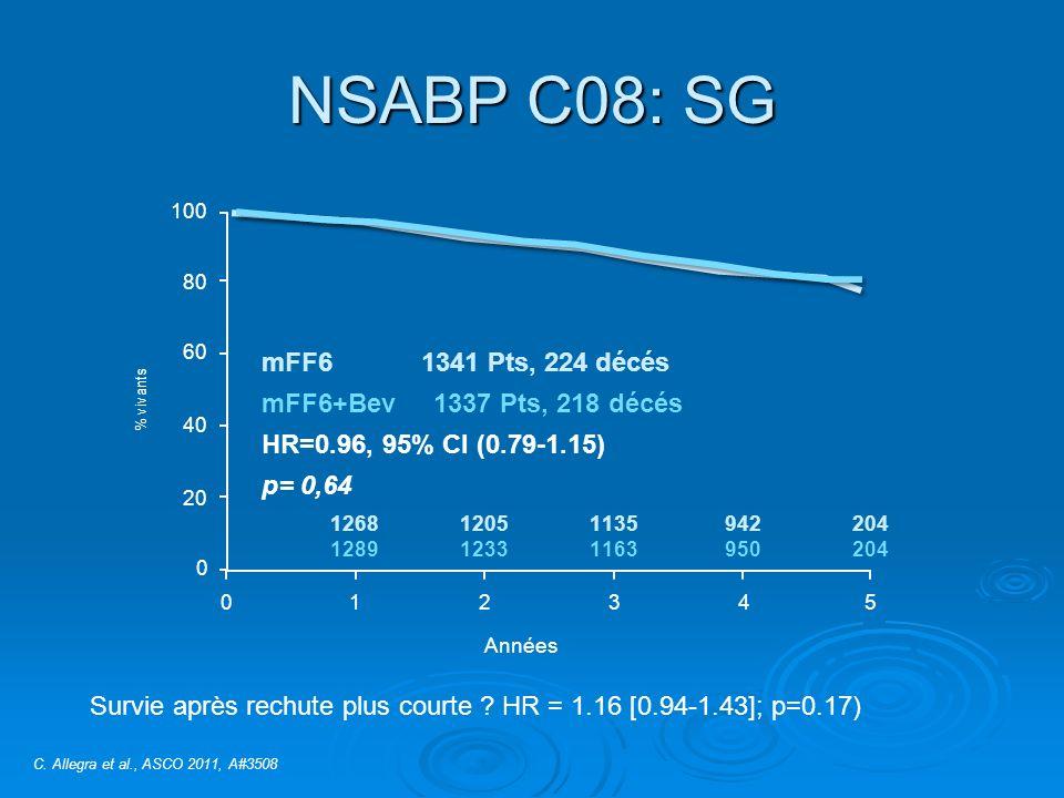 NSABP C08: SG mFF6 1341 Pts, 224 décés mFF6+Bev 1337 Pts, 218 décés