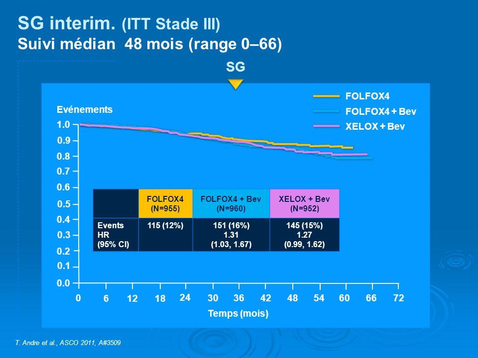 SG interim. (ITT Stade III) Suivi médian 48 mois (range 0–66)