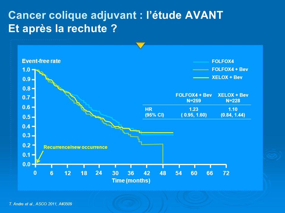 Cancer colique adjuvant : l'étude AVANT Et après la rechute