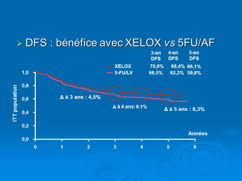 DFS : bénéfice avec XELOX vs 5FU/AF