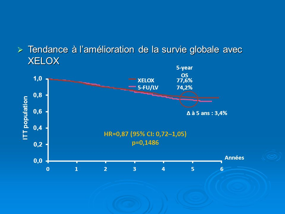 Tendance à l'amélioration de la survie globale avec XELOX