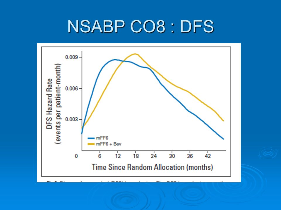 NSABP CO8 : DFS
