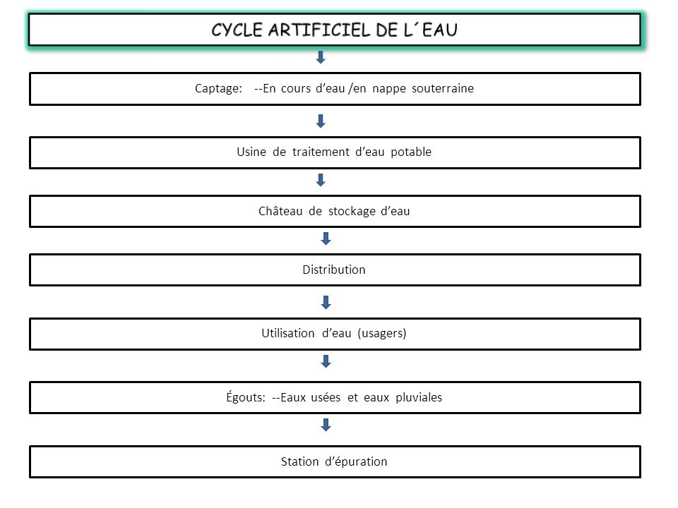 CYCLE ARTIFICIEL DE L´EAU