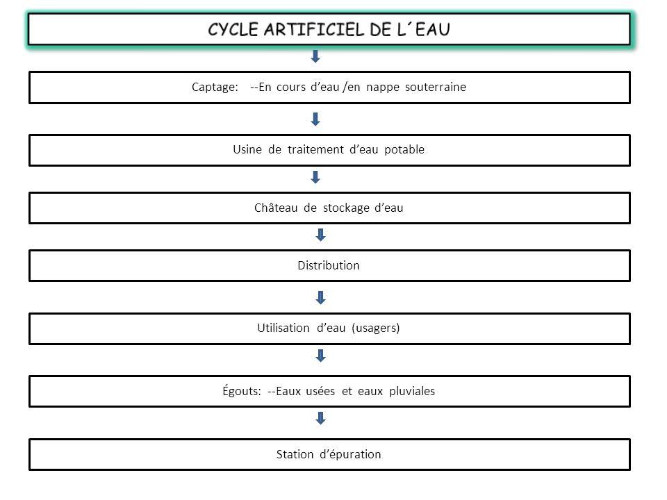 CYCLE ARTIFICIEL DE L´EAU