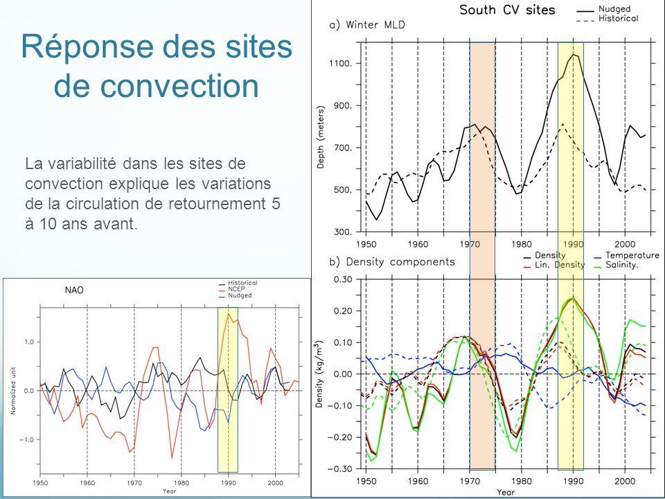 Réponse des sites de convection
