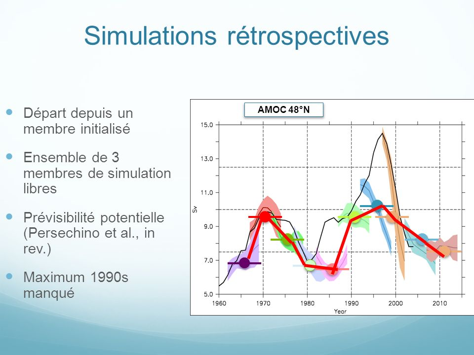 Simulations rétrospectives