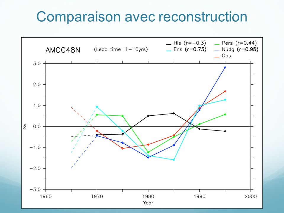 Comparaison avec reconstruction