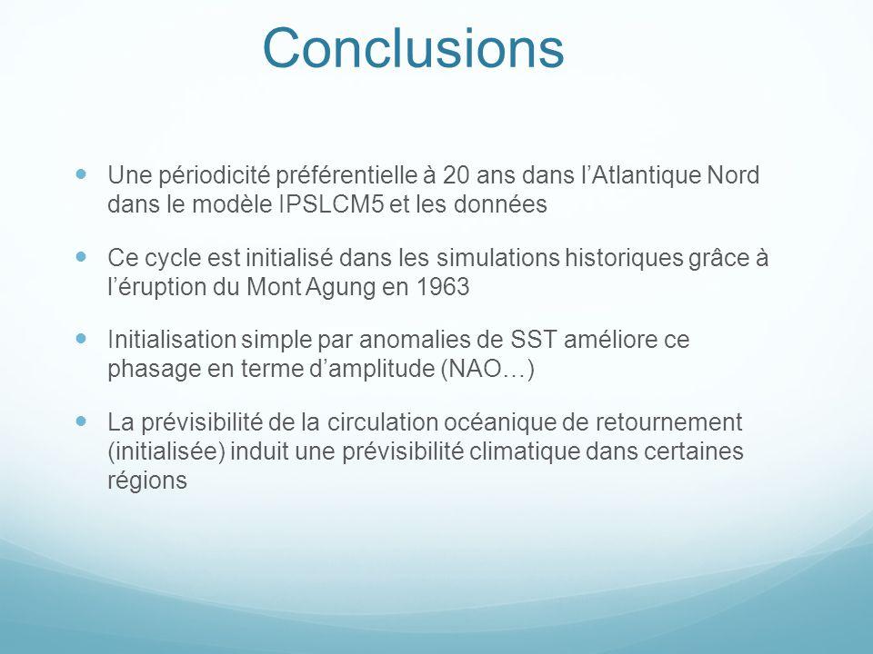 Conclusions Une périodicité préférentielle à 20 ans dans l'Atlantique Nord dans le modèle IPSLCM5 et les données.