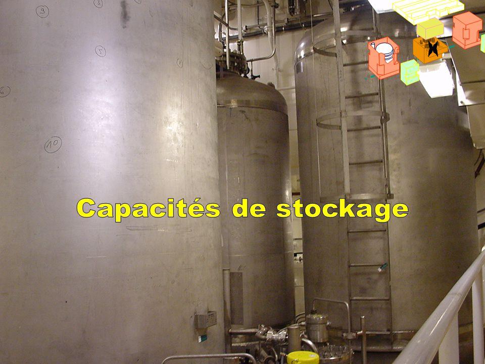 Capacités CT x Capacités de stockage