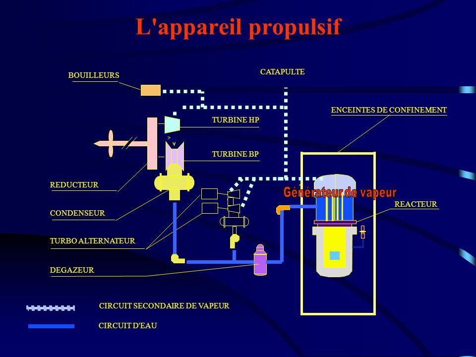 L appareil propulsif Générateur de vapeur CATAPULTE BOUILLEURS