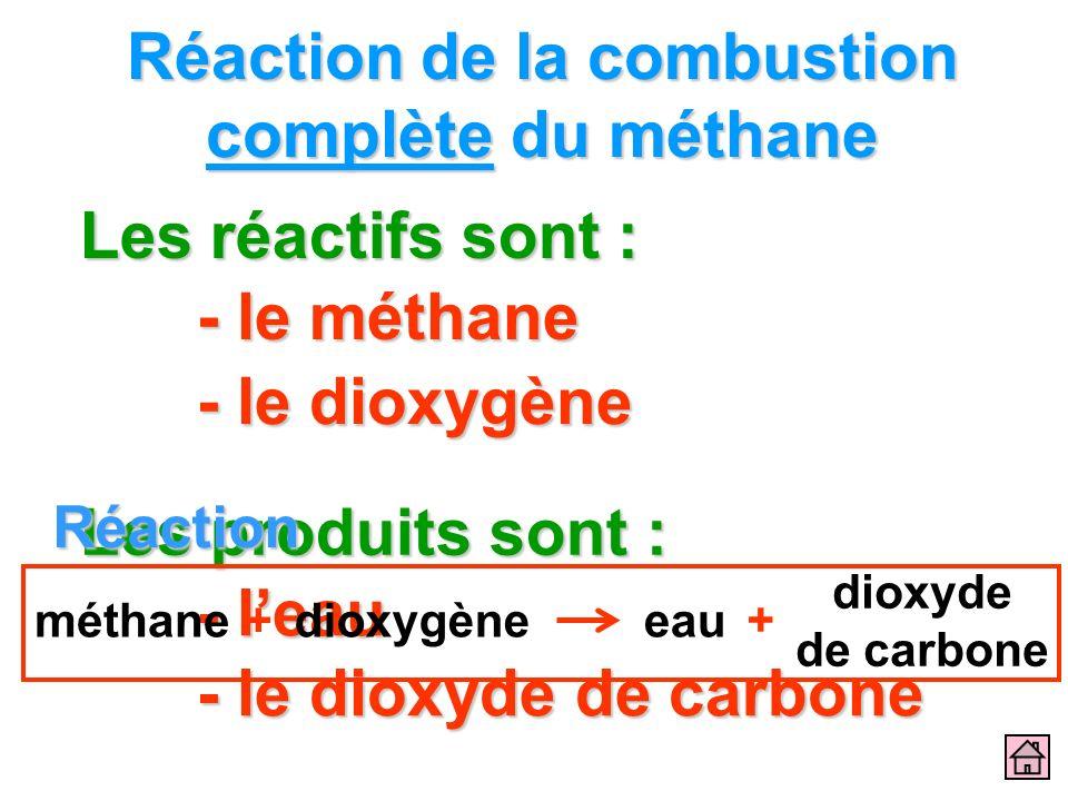 Réaction de la combustion complète du méthane